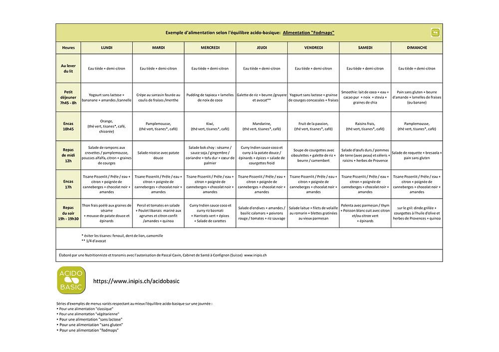 Plan d'alimentation selon l'équilibre acido-basique (alimentation fodmaps).pdf
