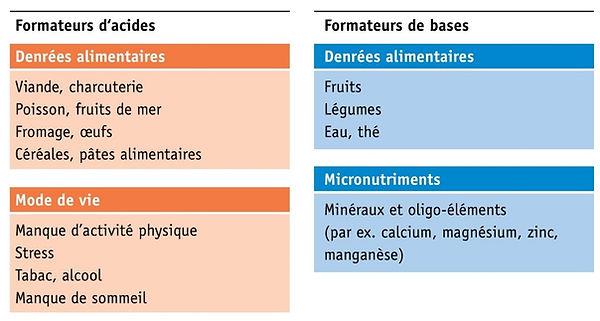 Causes acides bases.jpg