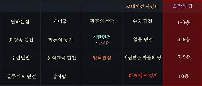 사냥터목록수정.png