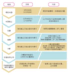 超級新創最新流程0904.jpg