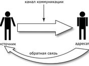 Обратная связь в общении