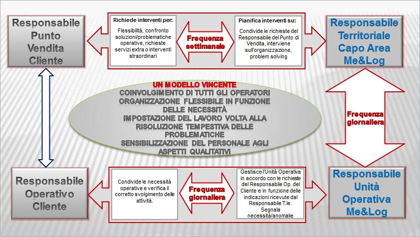 logistica modello