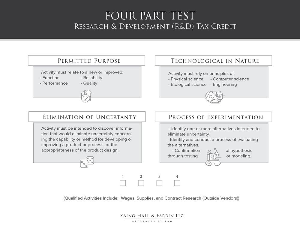R&D Tax Credit Rules - Four Part Test