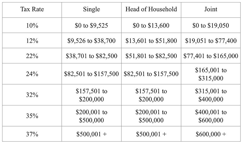 Individual Tax Rates and Tax Brackets