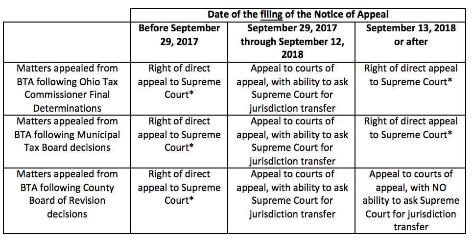 Right of direct appeal to Ohio Supreme Court from some Ohio Board of Tax Appeals decisions effective September 13, 2018
