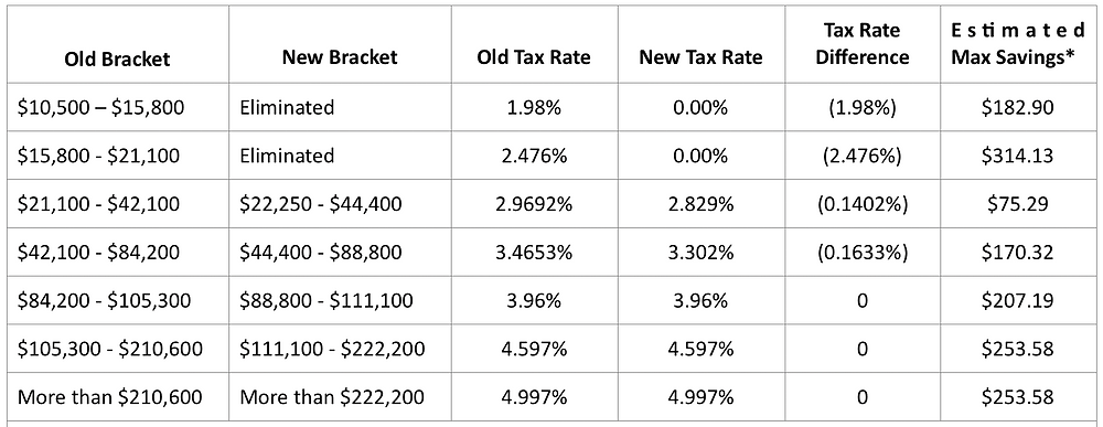 Ohio's Proposed Personal Income Tax Rates