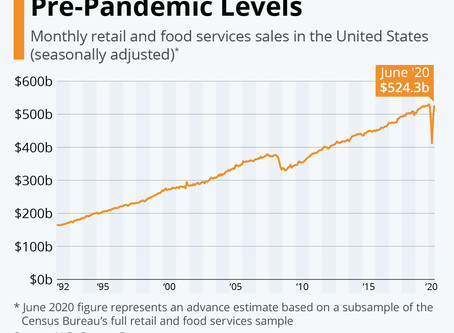 U.S. Retail Sales Return to Pre-Pandemic Levels