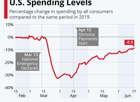 How COVID-19 Has Impacted U.S. Spending Levels