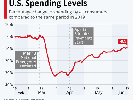 How COVID-19 Has Impacted U.S. Spending Levels