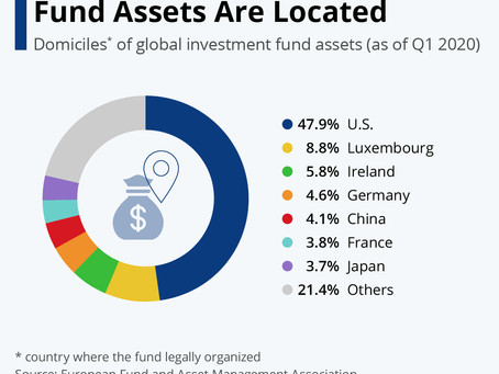 Where Most Investment Fund Assets Are Located