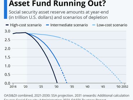 When Is the Social Security Asset Fund Running Out?