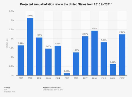 Projected annual inflation rate in the United States from 2010 to 2021