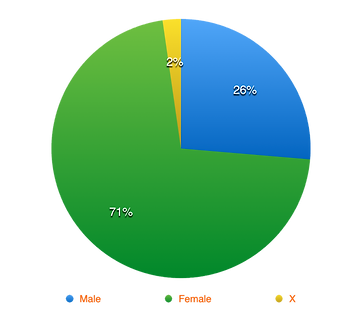 Pie Graph 2.png