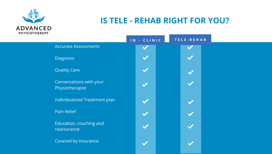 comparison of in clinic and telehealth physiotherapy