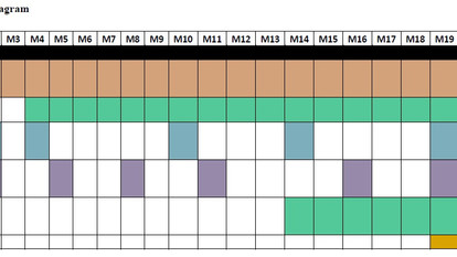 WHY USE A GANTT CHART & 7 FREE ONLINE TOOLS TO MAKE ONE FOR YOUR PROJECT!