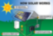 Kansas City Solar Energy Benefits