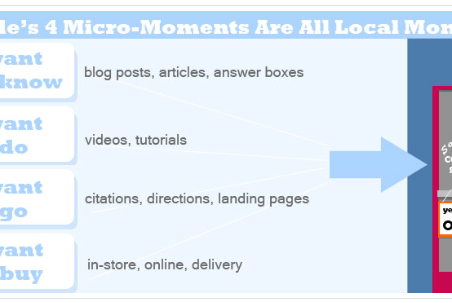 Why All 4 of Google's Micro-Moments Are Actually Local