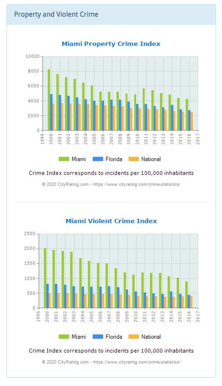 miami crime rates 2020