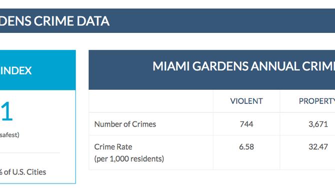 MIAMI GARDENS, FL CRIME DATA - BAIL BONDS
