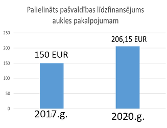 Aukles finansejums.png