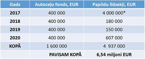 Celu investicijas.png