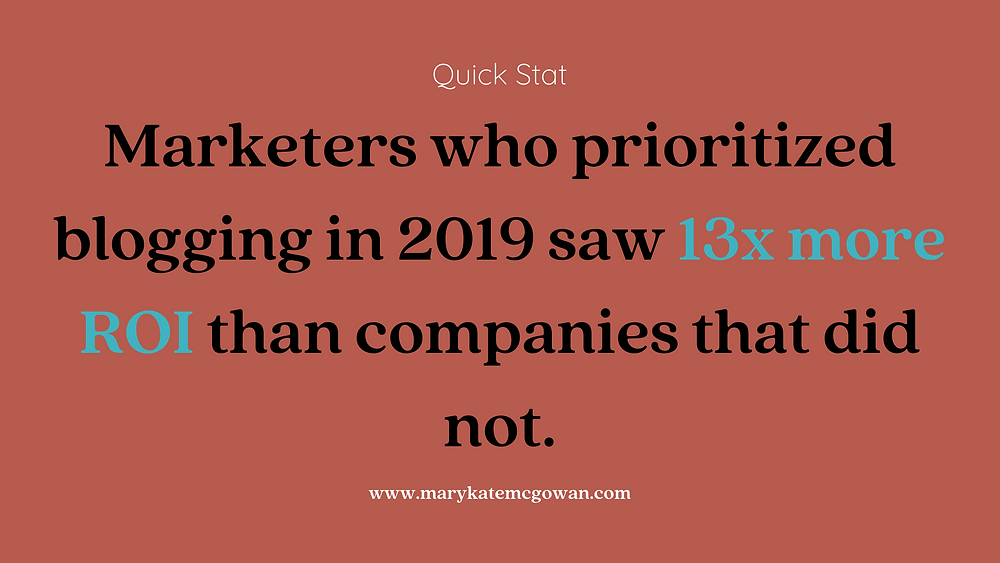 Marketers who prioritized blogging in 2019 saw 13x more ROI than companies that did not.