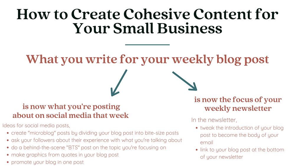 How to Create Cohesive Content for Your Small Business is now what you're posting about on social media that week and is now the focus of your weekly newsletter.