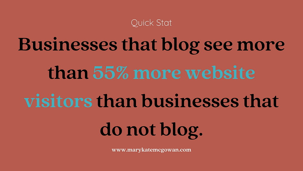 Businesses that blog see more than 55% more website visitors than businesses that do not blog.