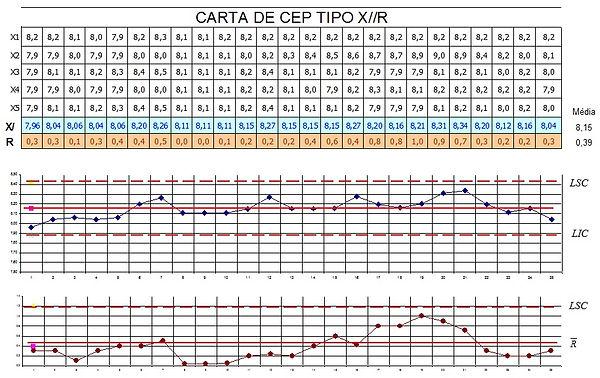 CEP Controle Estatístico do Processo