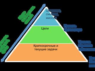 Пирамида внимания