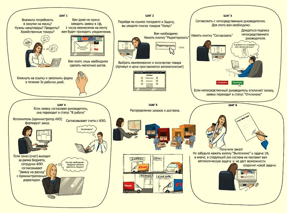 Комикс для бизнеса. Схема бизнес процесса. в виде комикса.