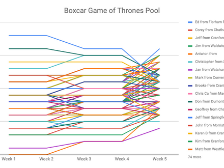 Boxcar's Game of Thrones Pool: Week 5 Update