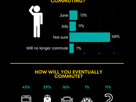 Commuter Survey Results