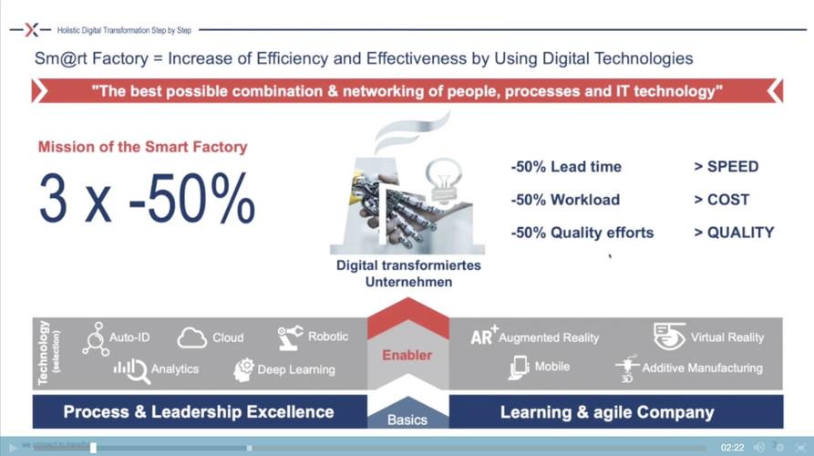 Holistic Digital Transformation: step by step