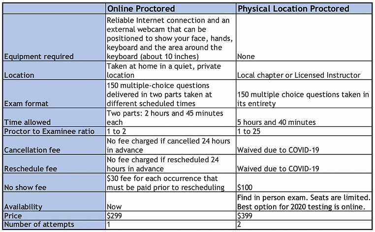 CPC online vs in-person exam info.png