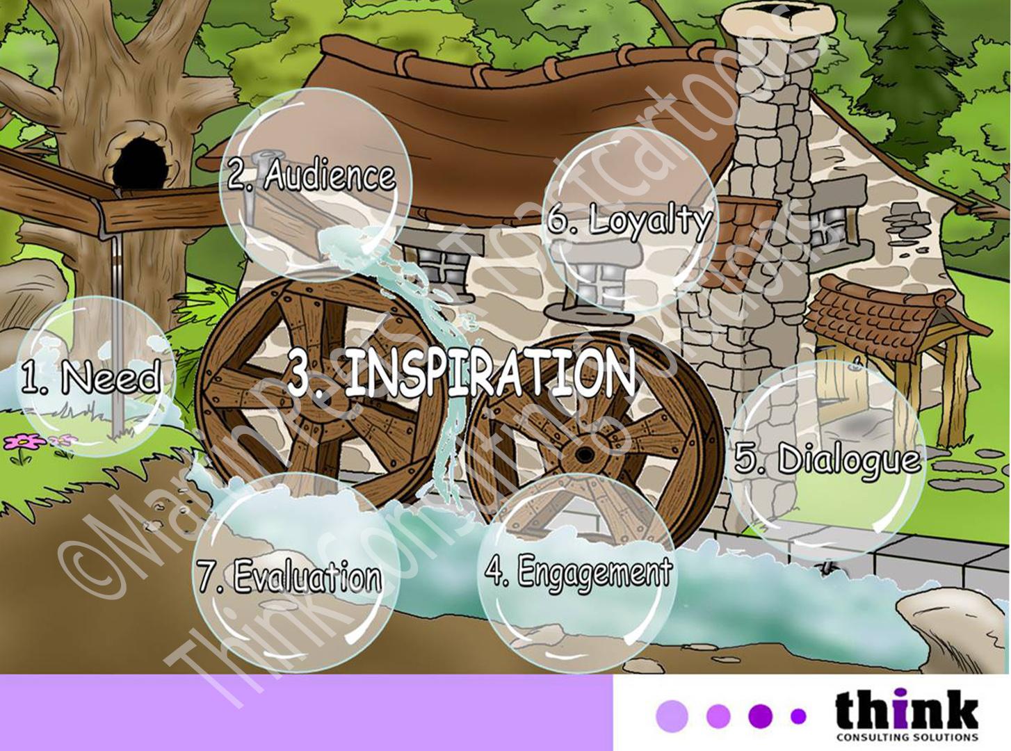 Inspiration Water Wheel