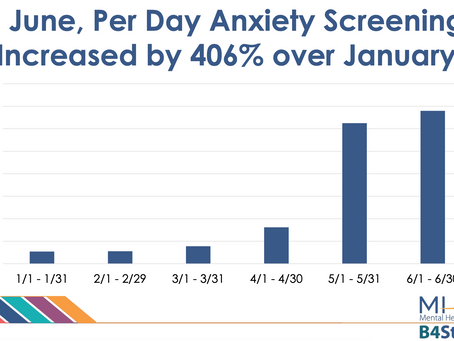 More Than 169,000 People Screen Positive For Depression Or Anxiety Since The Start Of The Pandemic