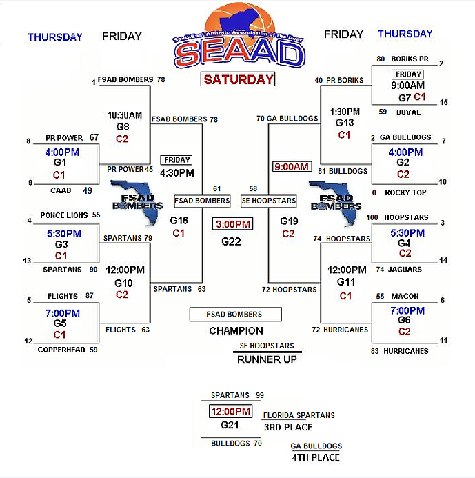 SEAAD 2020 FINAL BRACKET.png