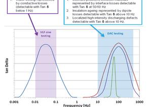 Kabeldiagnose med TanDelta/tapsfaktor måling