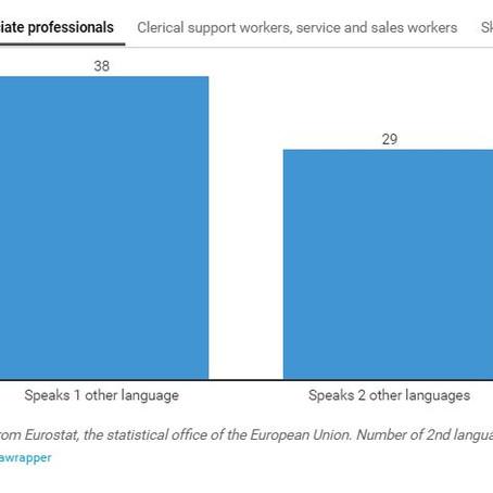 3 razões pelas quais os idiomas são bons para sua carreira