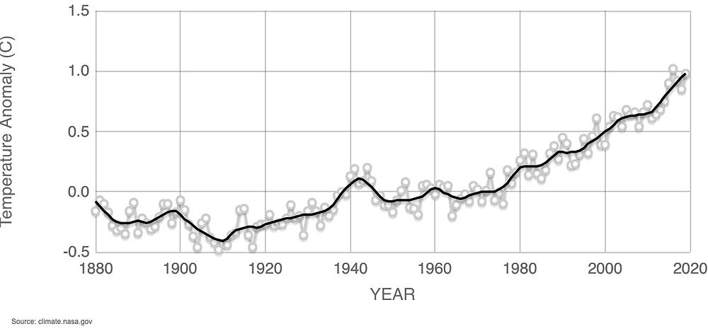 Data source: NASA's Goddard Institute for Space Studies (GISS). Credit: NASA/GISS
