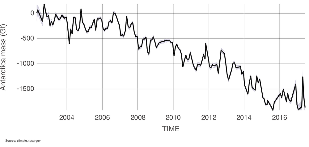 Data source: Ice mass measurement by NASA's GRACE satellites.