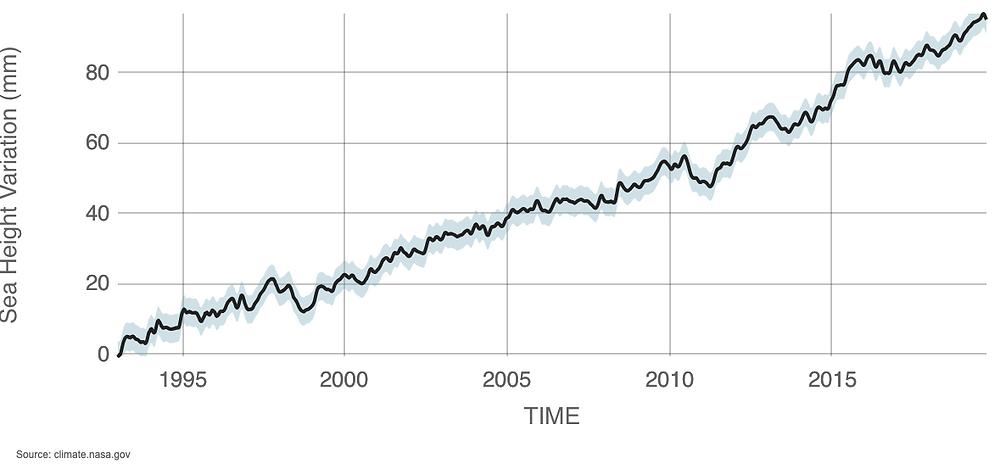 Data source: Satellite sea level observations. Credit: NASA Goddard Space Flight Center