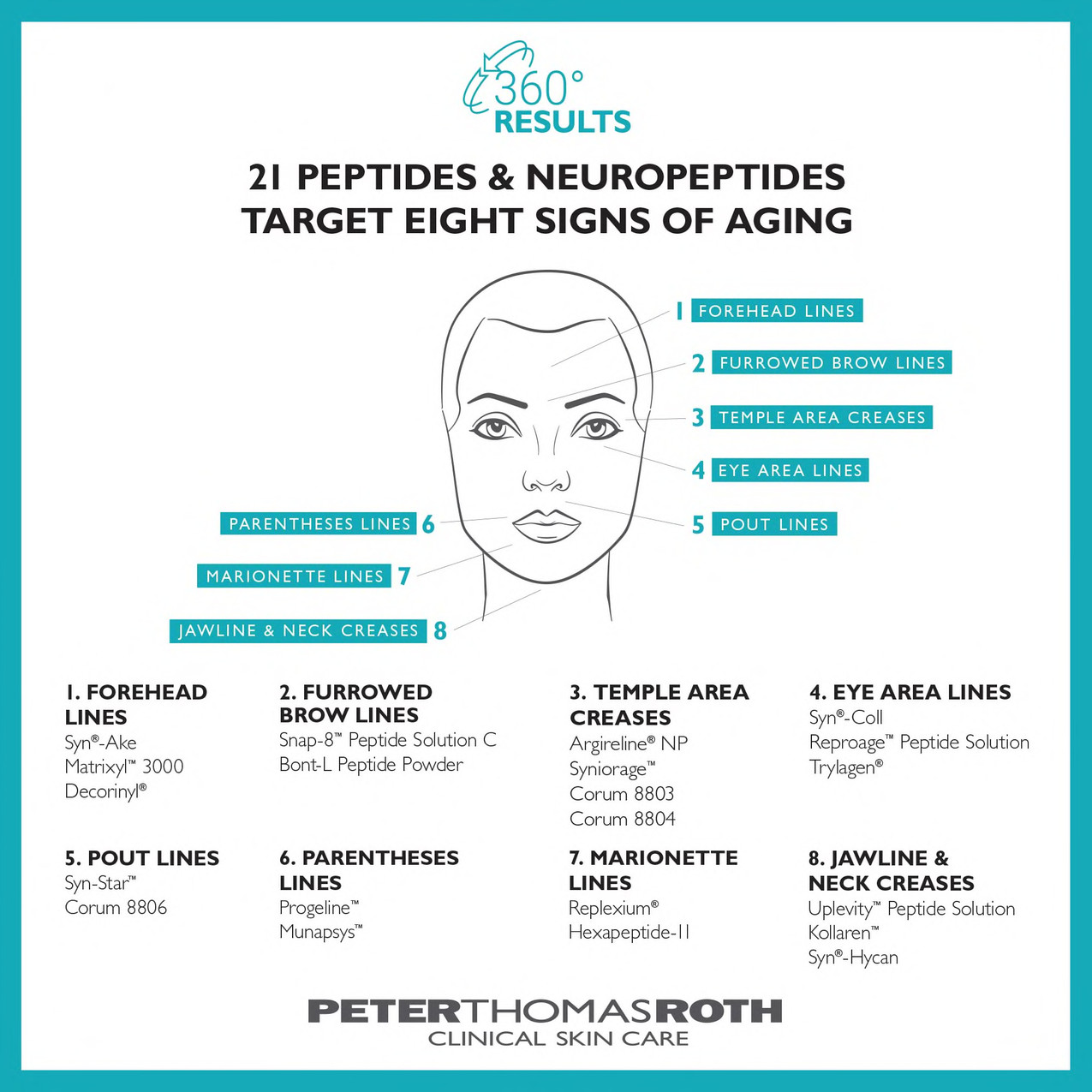 Peter Thomas Roth Signs of Aging