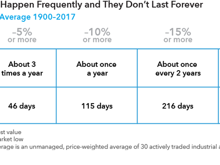 What History Tells Us About Market Corrections