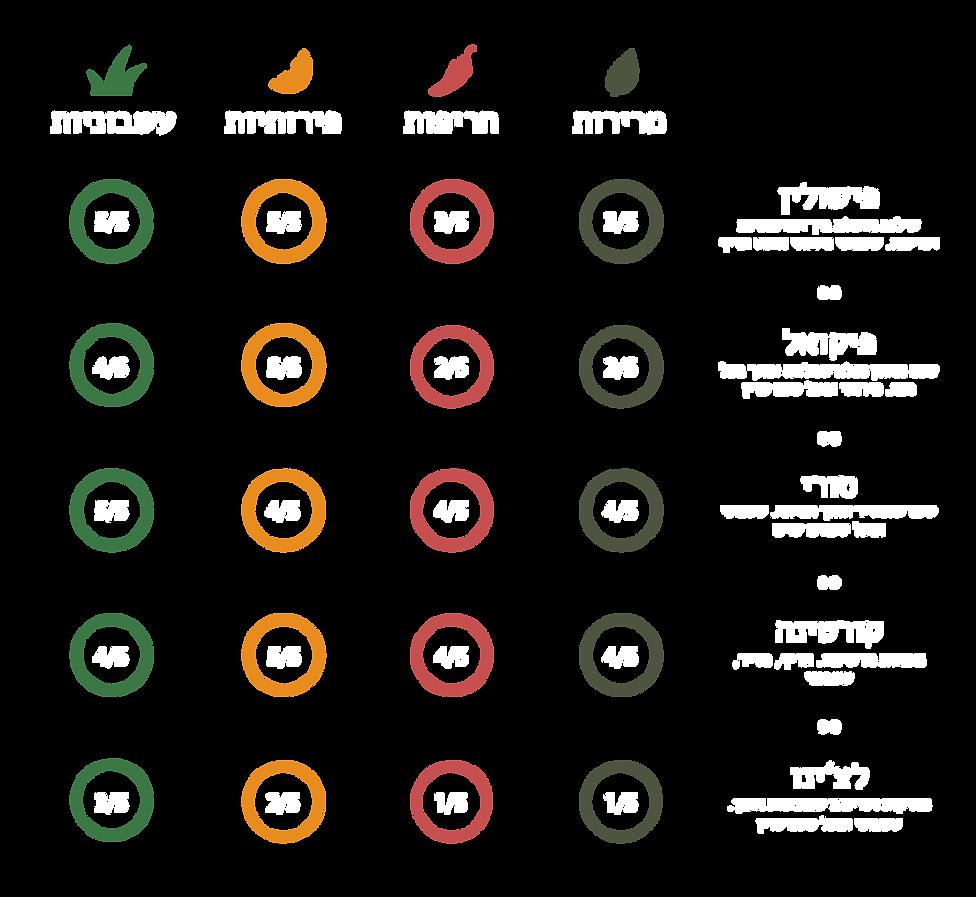 """טבלת אינפוגרפיקה להשוואה בין זנים של משק זית. הטבלה מאפשר להשוות בצורה נוחה בין הזנים פיקואל , פישולין, סורי, קורטינה ולצ'ינו. עבור הקריטריונים של מרירות חרפות פירותיות ועשבוניות. הטבלה הוכנה עבור משק חר""""ג שמן זית וזיתים. כל הזכויות שמורות למשק חר""""ג שמן זית וזיתים כפר חסידים. העתקת הטבלה היא עבירה בגין זכויות יוצרים."""
