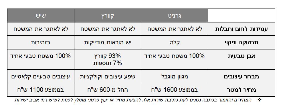 מה ההבדל בין גרניט שיש ואבן קיסר כולל מחירים. טבלת השוואה מלאה