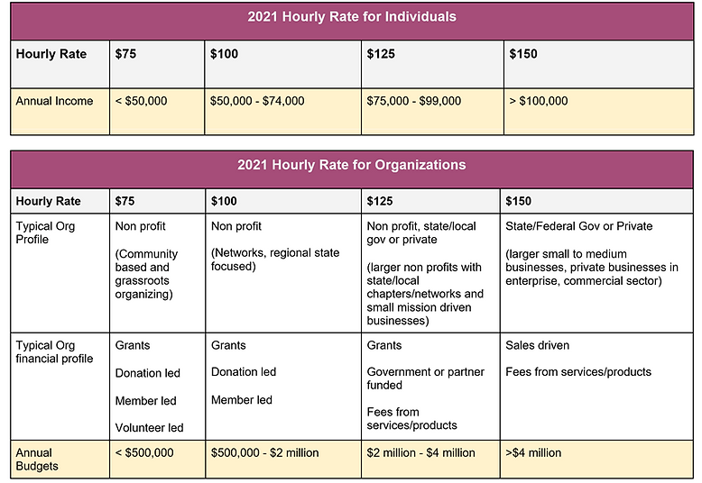rates for orgs+individuals.png