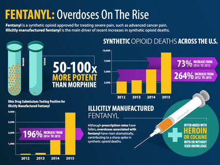 Fentanyl: The silent killer