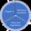 Regulatory Documents Chart